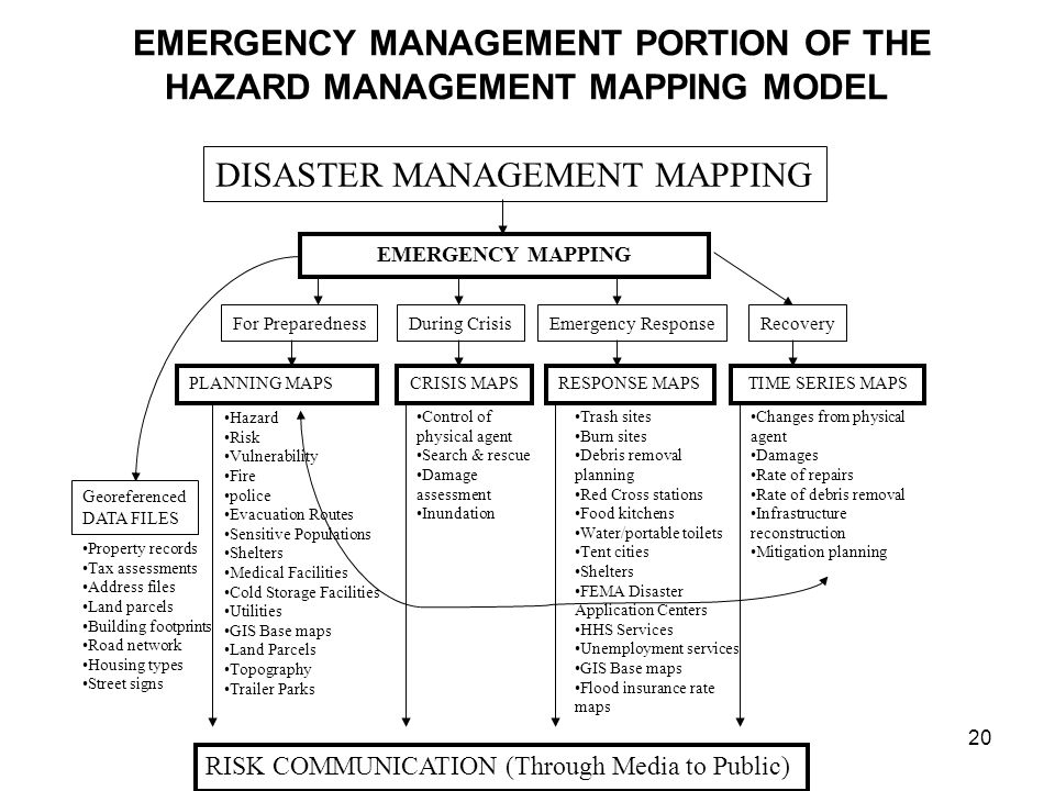 BASIC ROLES MAPS PLAY IN EMERGENCY MANAGEMENT