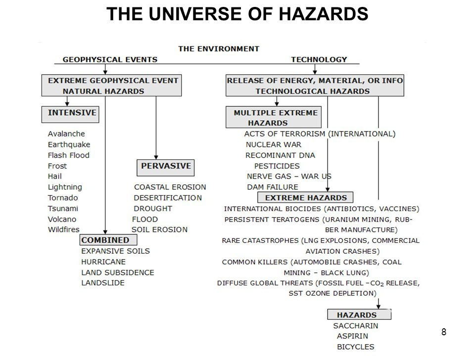 Technological Hazard Definitions