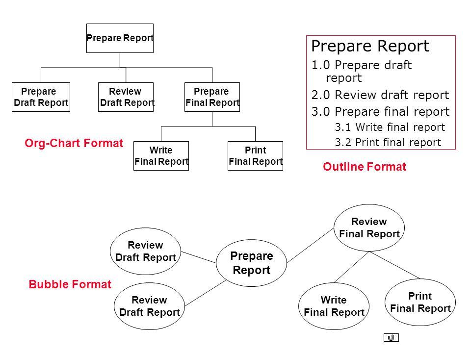 Prepare Report 1.0 Prepare draft report 2.0 Review draft report