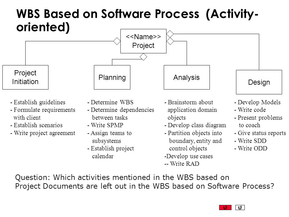 WBS Based on Software Process (Activity-oriented)