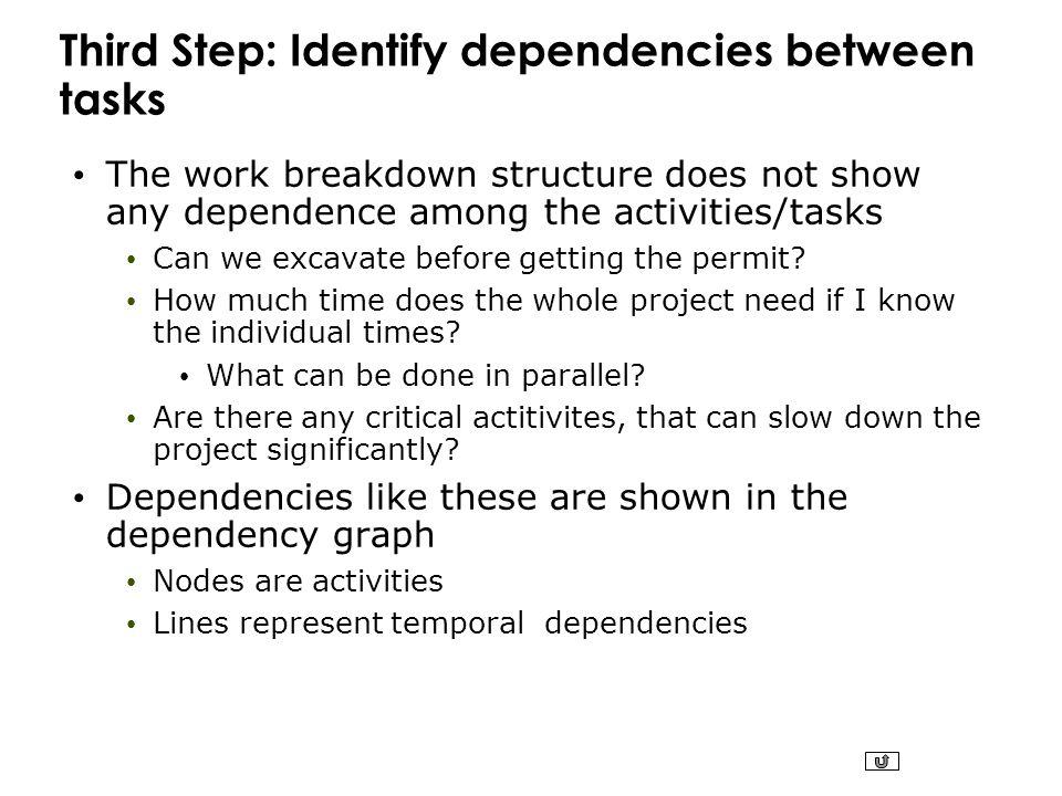 Third Step: Identify dependencies between tasks