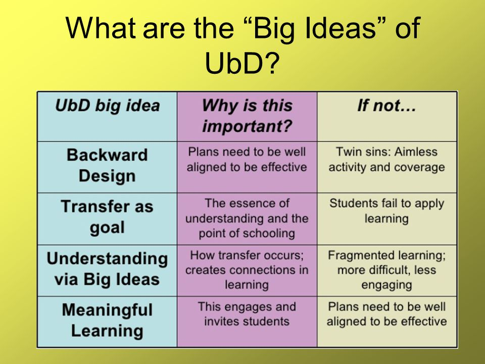 What are the Big Ideas of UbD