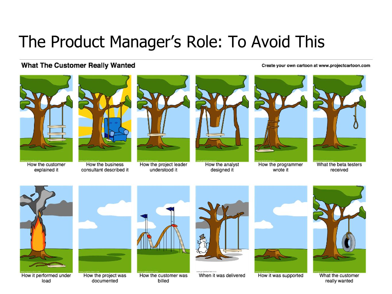 The Product Manager's Role: To Avoid This