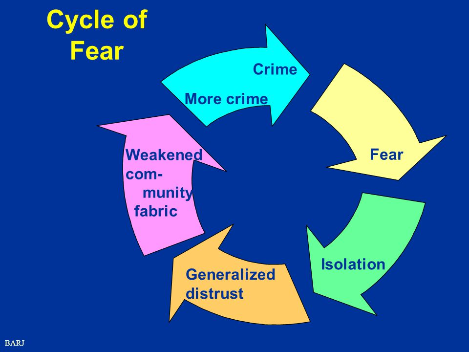 Cycle of Fear Crime More crime Weakened Fear com- munity fabric