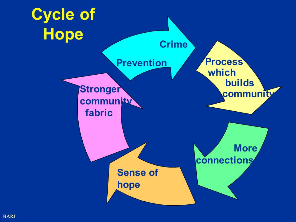 Cycle of Hope Crime Prevention Process which builds community Stronger