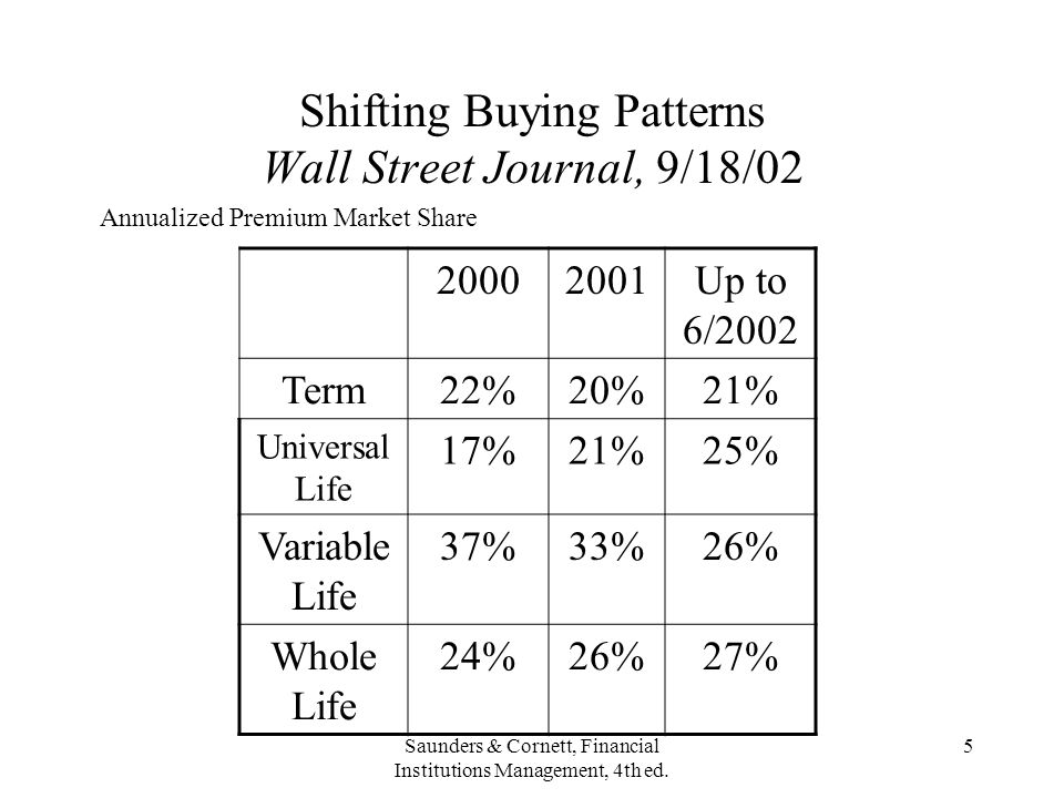 Shifting Buying Patterns Wall Street Journal, 9/18/02
