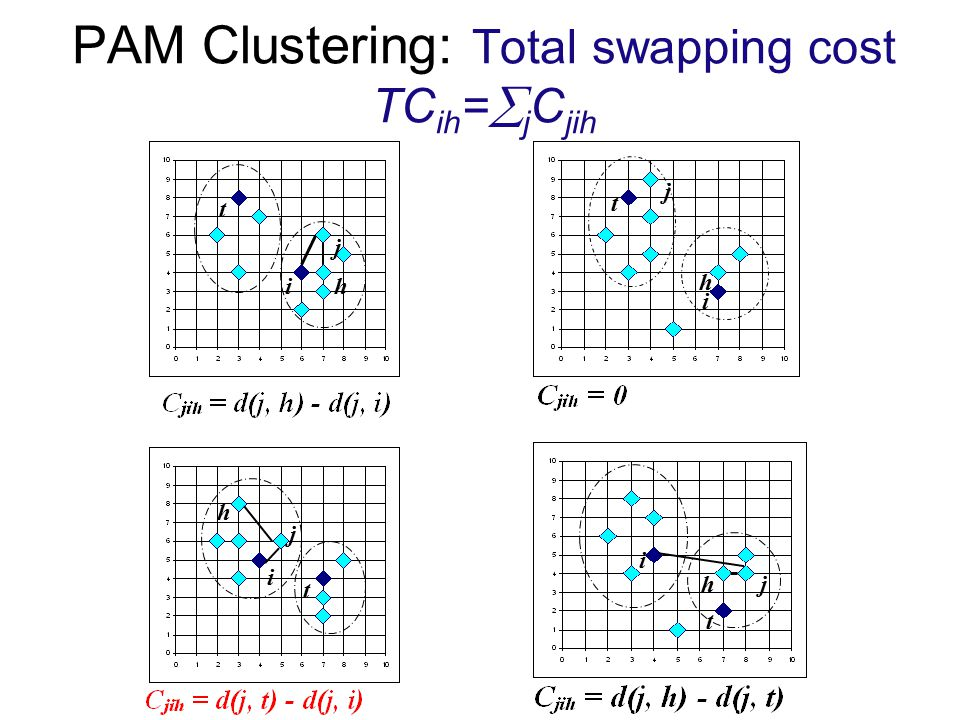 PAM Clustering: Total swapping cost TCih=jCjih
