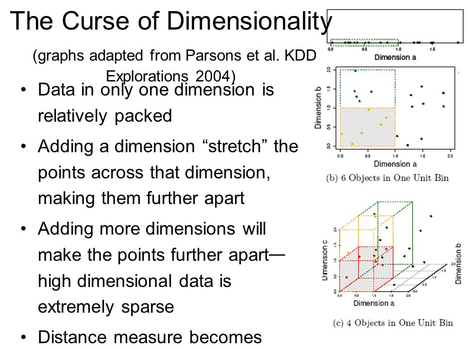 The Curse of Dimensionality (graphs adapted from Parsons et al