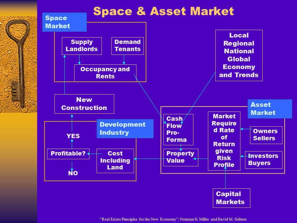 Space & Asset Market Space Market