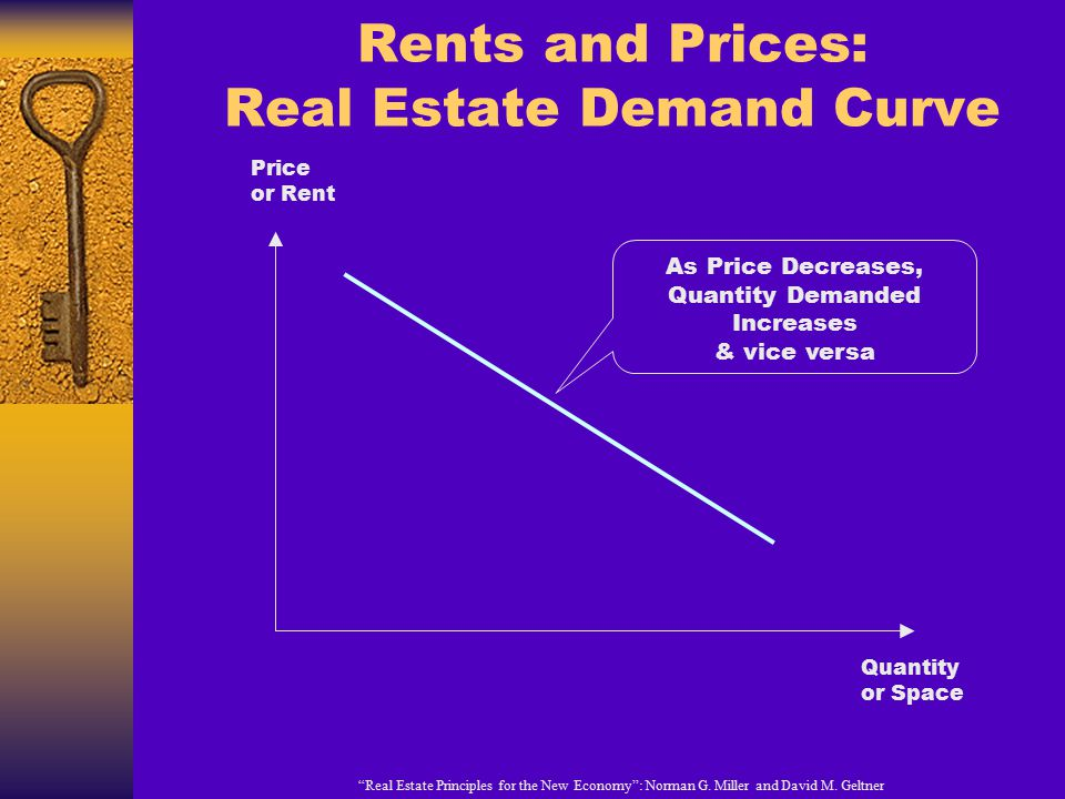 Rents and Prices: Real Estate Demand Curve