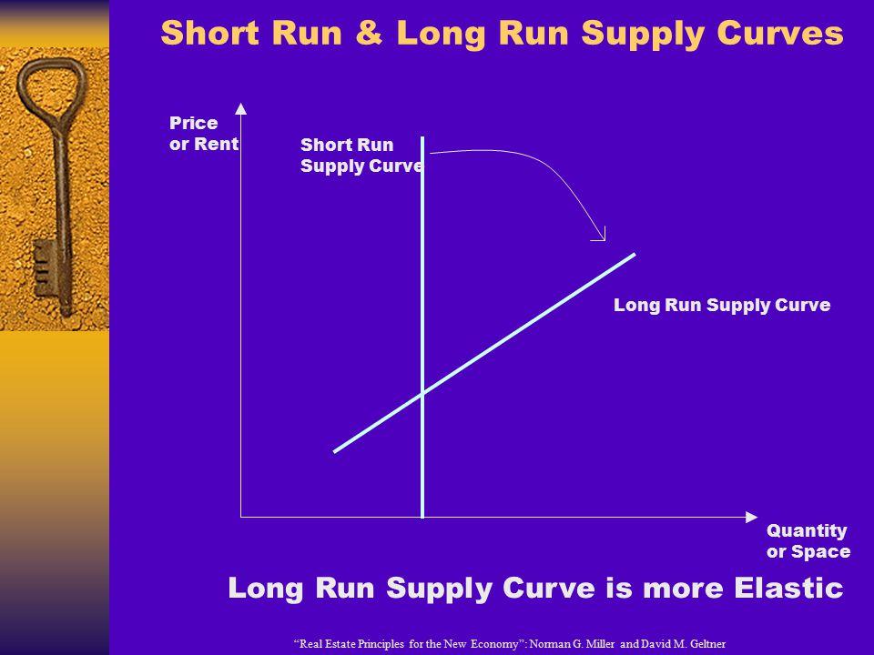 Short Run & Long Run Supply Curves