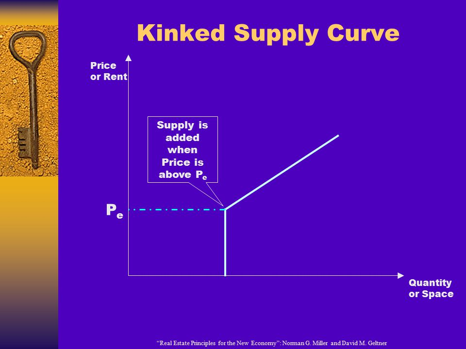 Supply is added when Price is above Pe
