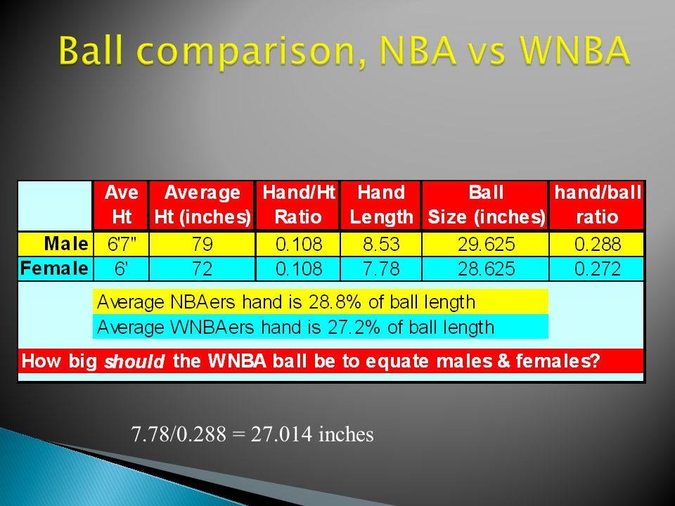 Ball comparison, NBA vs WNBA