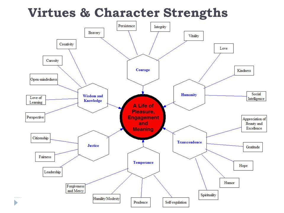 Virtues & Character Strengths