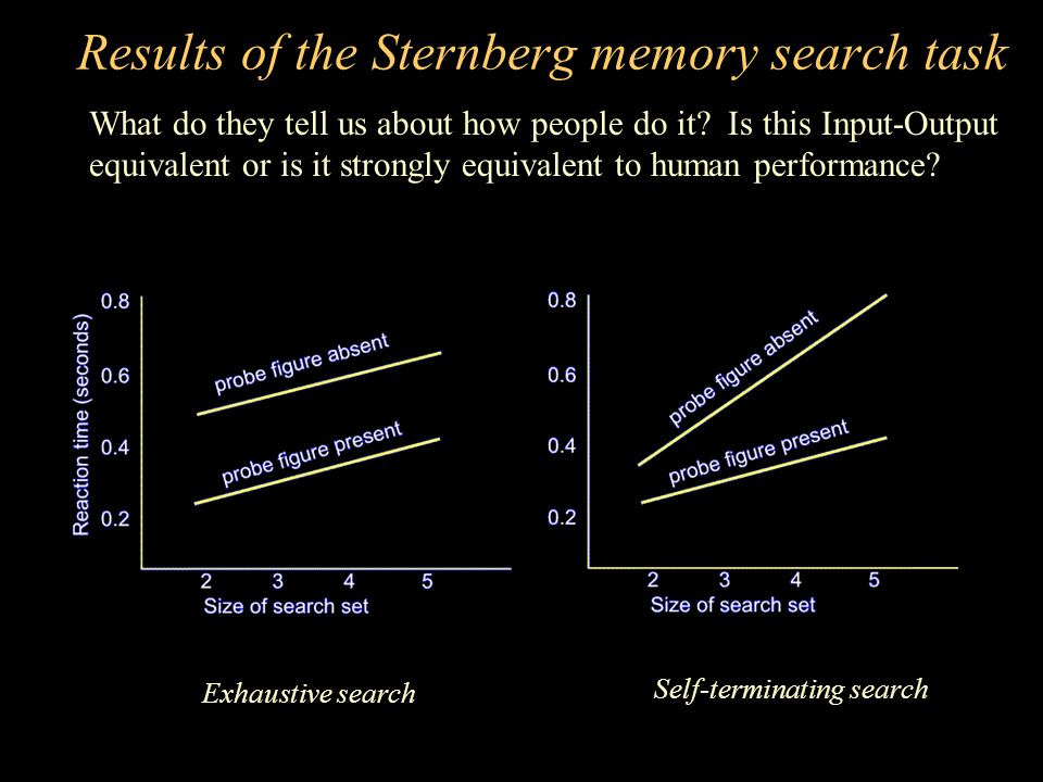 Results of the Sternberg memory search task