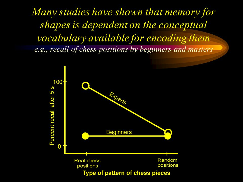 Many studies have shown that memory for shapes is dependent on the conceptual vocabulary available for encoding them e.g., recall of chess positions by beginners and masters