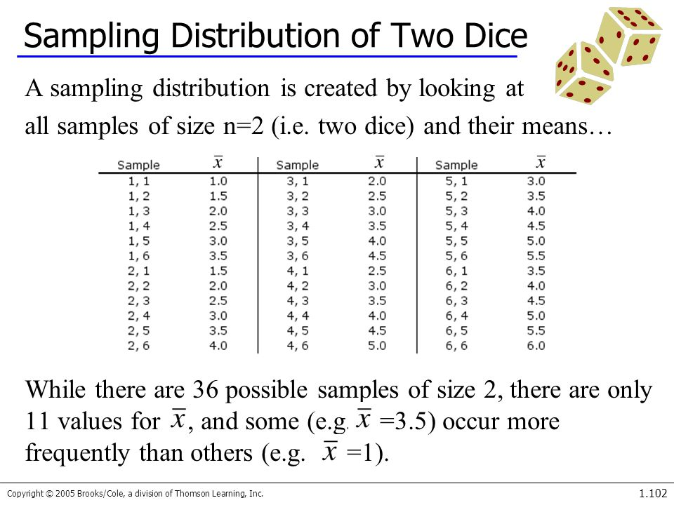 Sampling Distribution of Two Dice
