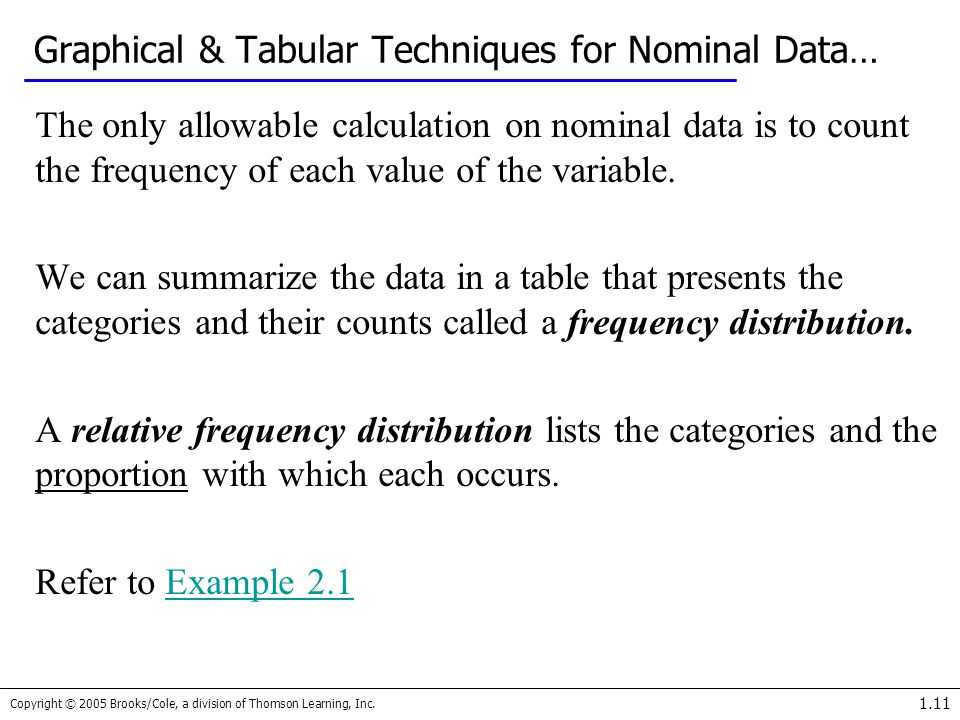 Graphical & Tabular Techniques for Nominal Data…