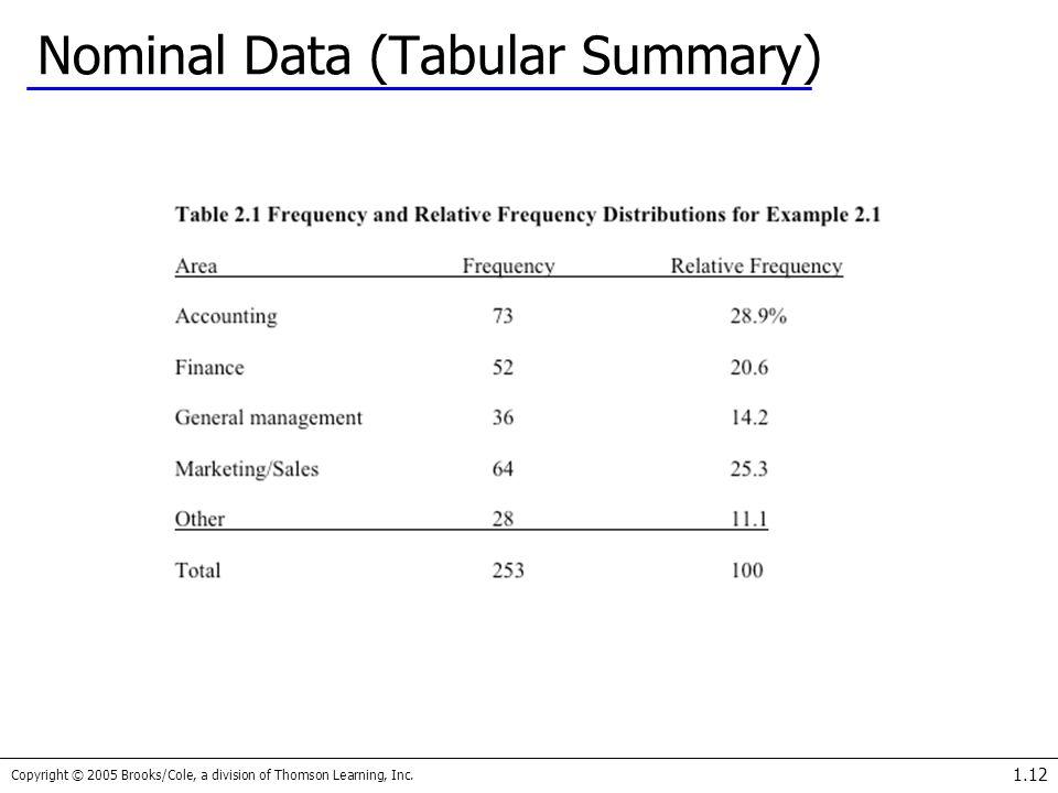 Nominal Data (Tabular Summary)