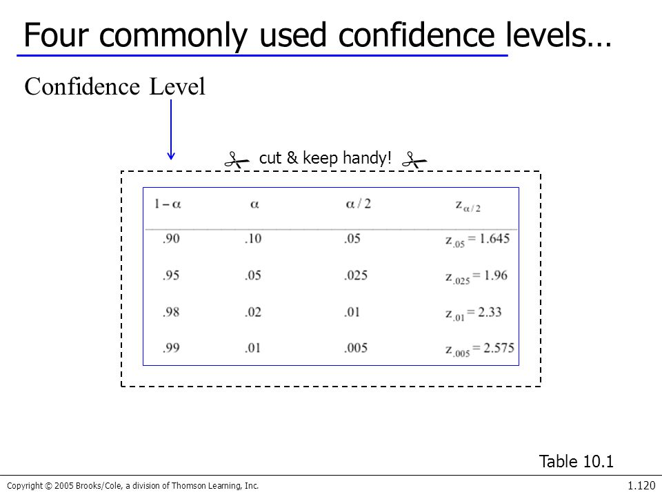 Four commonly used confidence levels…