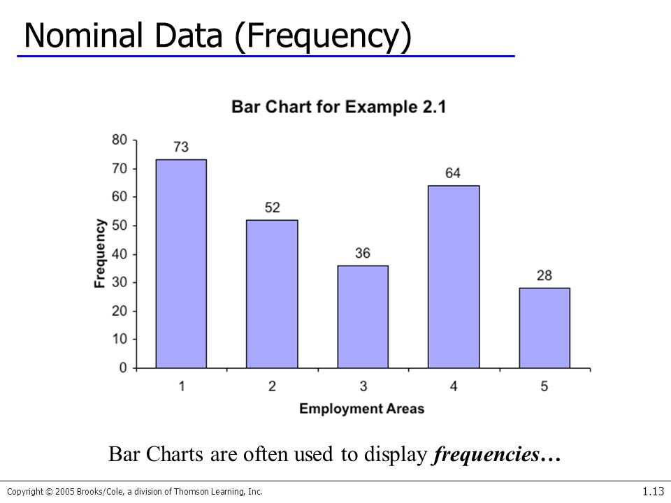 Nominal Data (Frequency)