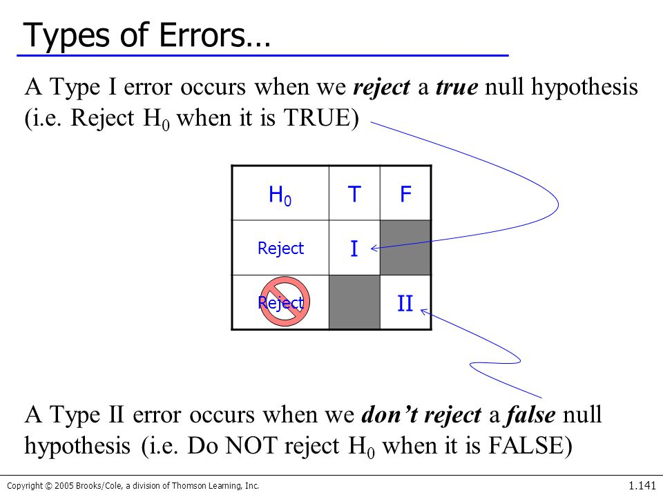 Types of Errors… A Type I error occurs when we reject a true null hypothesis (i.e. Reject H0 when it is TRUE)