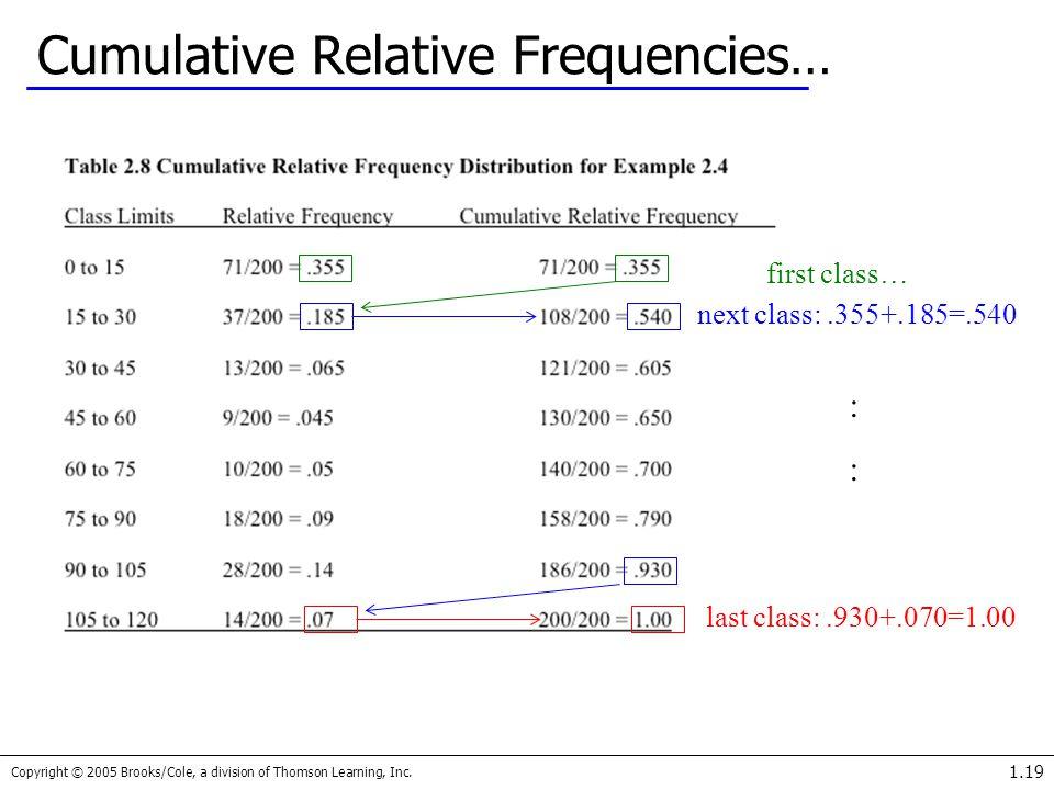Cumulative Relative Frequencies…