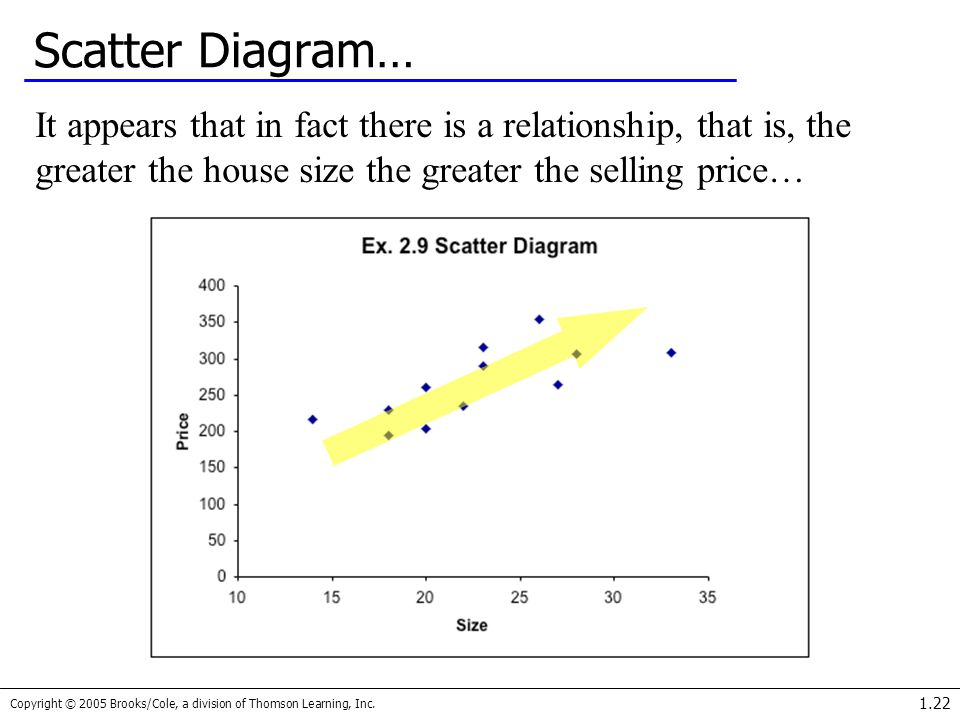 Scatter Diagram… It appears that in fact there is a relationship, that is, the greater the house size the greater the selling price…