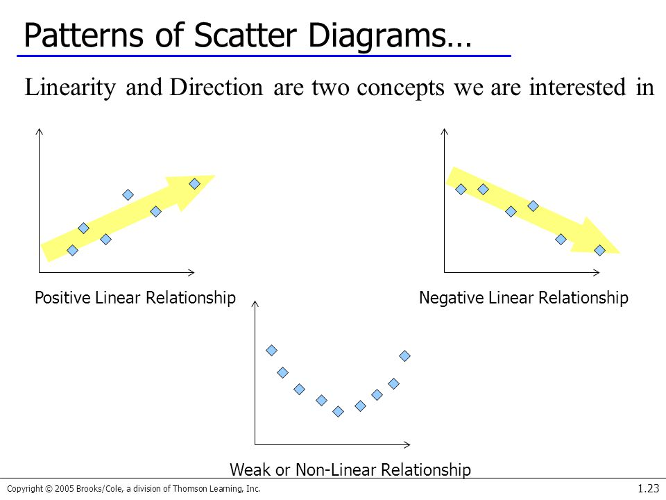 Patterns of Scatter Diagrams…