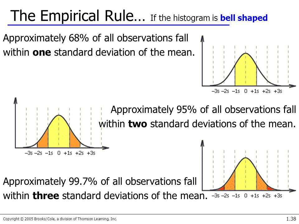 The Empirical Rule… If the histogram is bell shaped