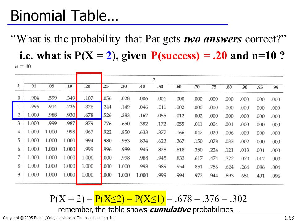 i.e. what is P(X = 2), given P(success) = .20 and n=10