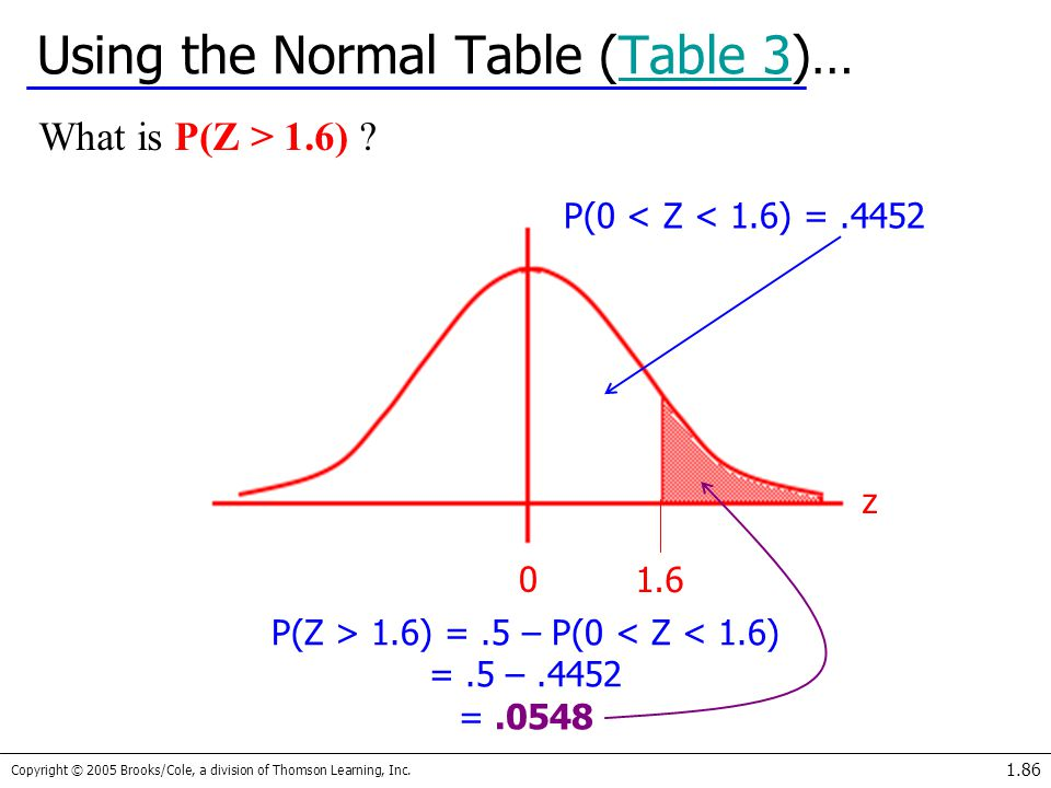 Using the Normal Table (Table 3)…