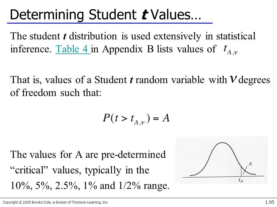Determining Student t Values…