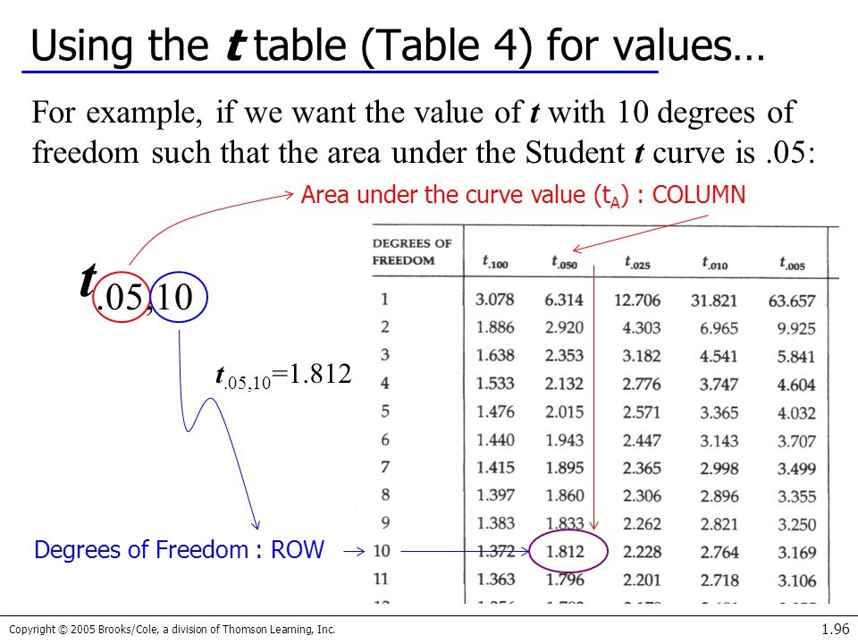 Using the t table (Table 4) for values…