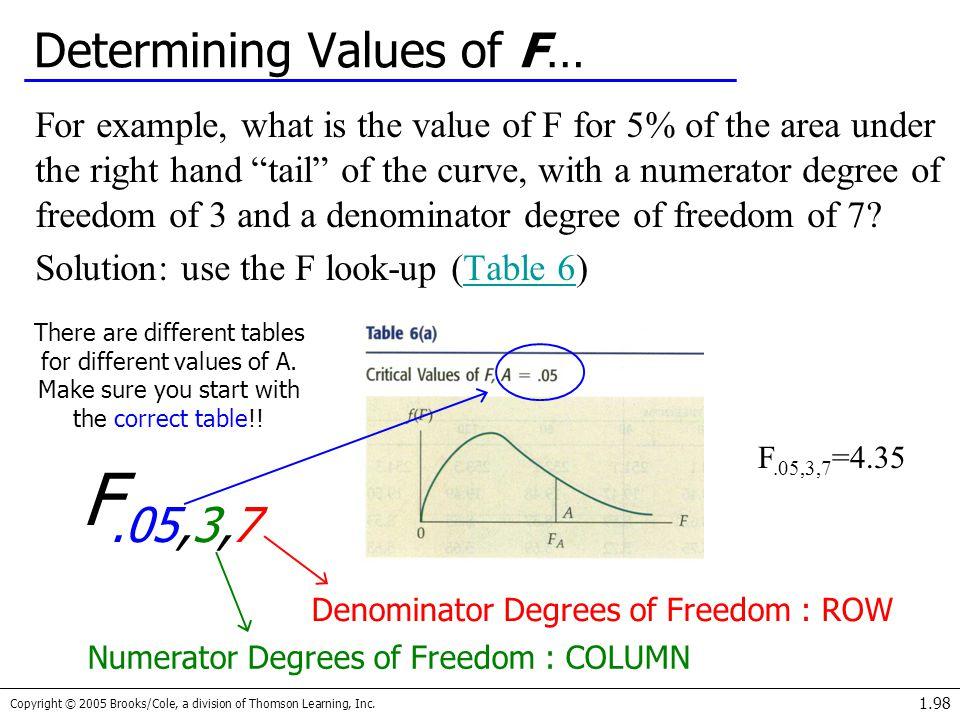 Determining Values of F…