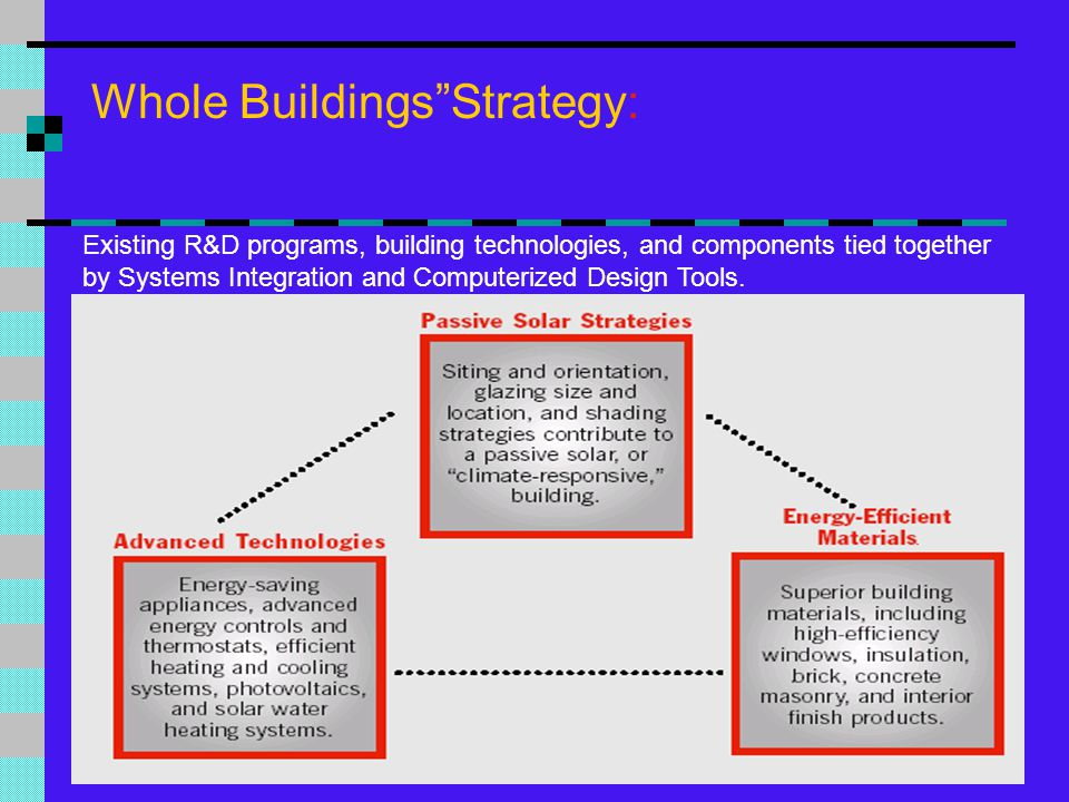 Whole Buildings Strategy: