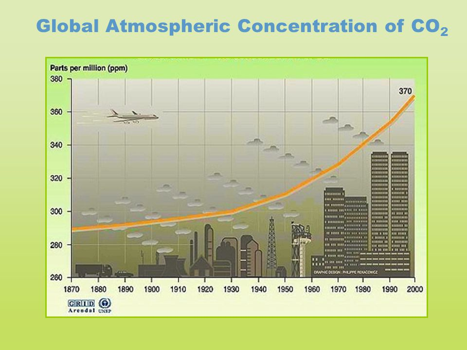 Global Atmospheric Concentration of CO2