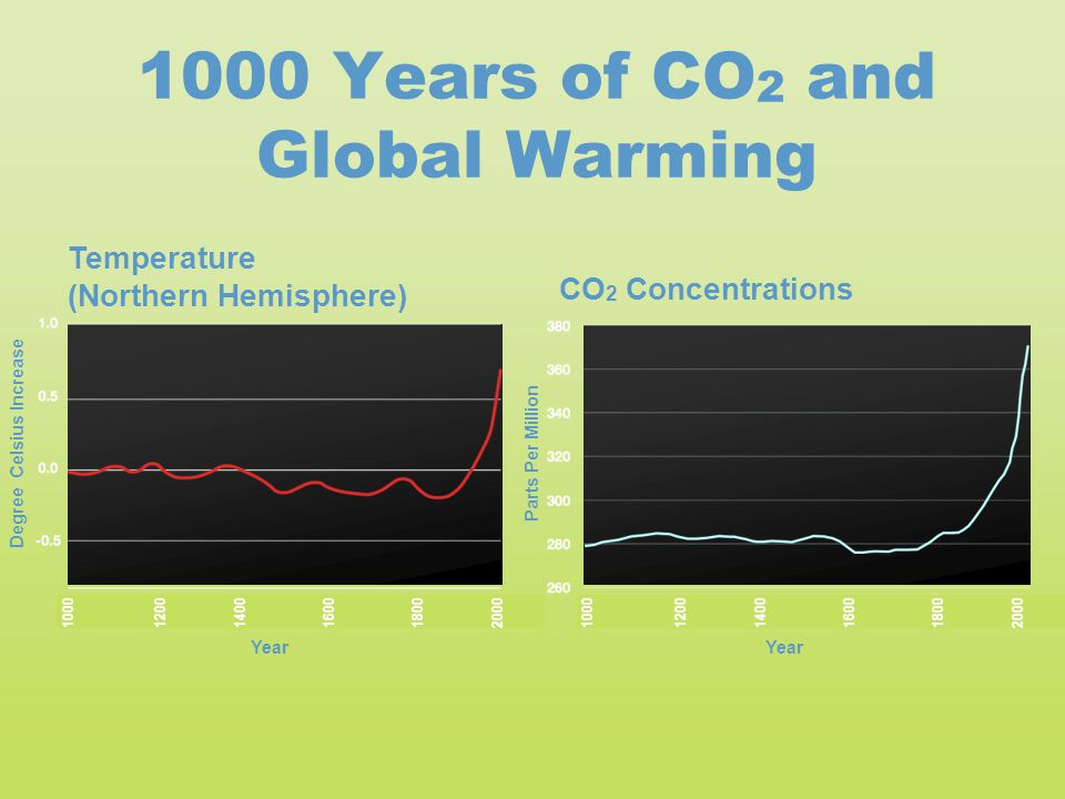 1000 Years of CO2 and Global Warming