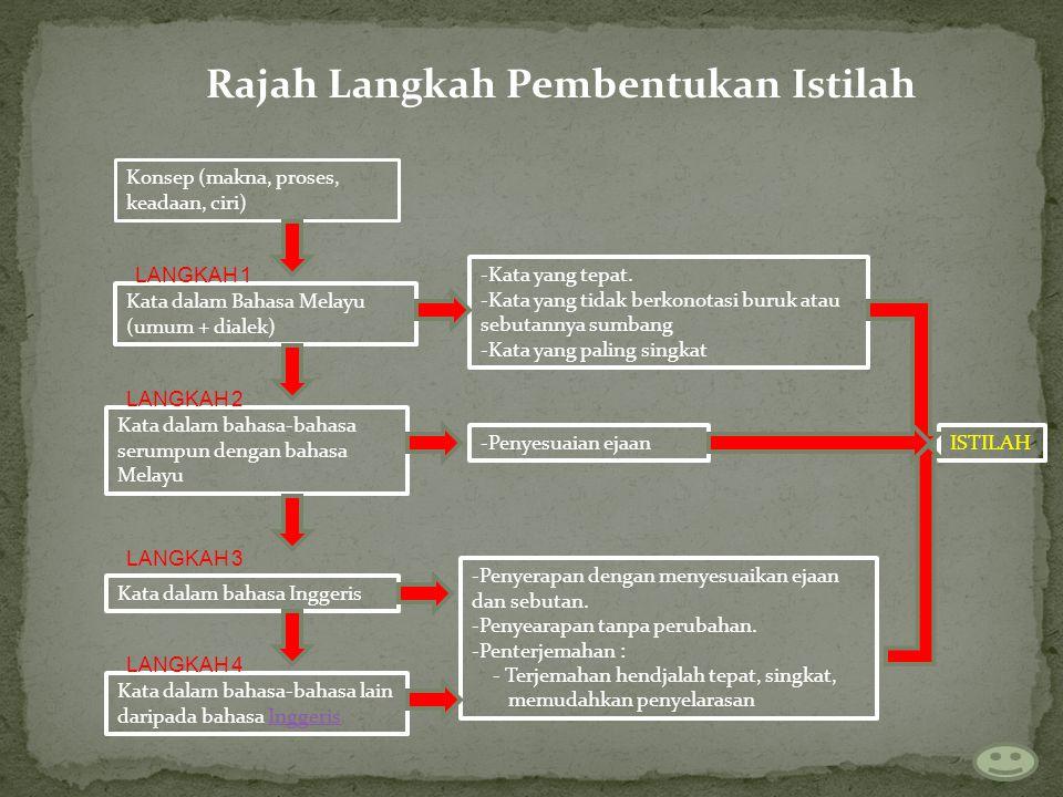 Rajah Langkah Pembentukan Istilah