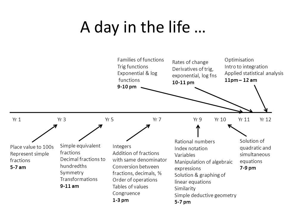 A day in the life … Families of functions Trig functions