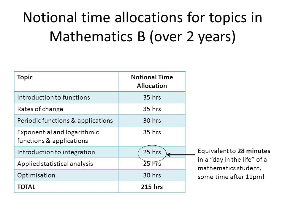 Notional time allocations for topics in Mathematics B (over 2 years)