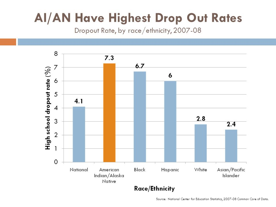 AI/AN Have Highest Drop Out Rates Dropout Rate, by race/ethnicity, 2007-08