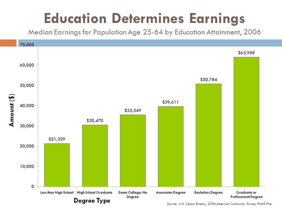 Education Determines Earnings Median Earnings for Population Age 25-64 by Education Attainment, 2006