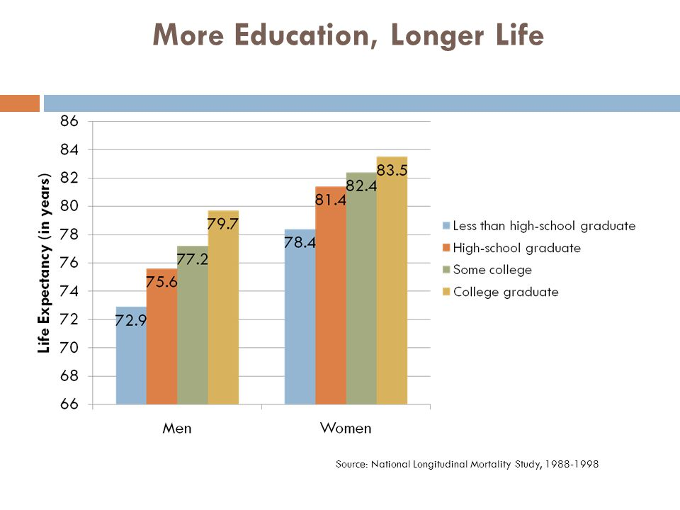 More Education, Longer Life