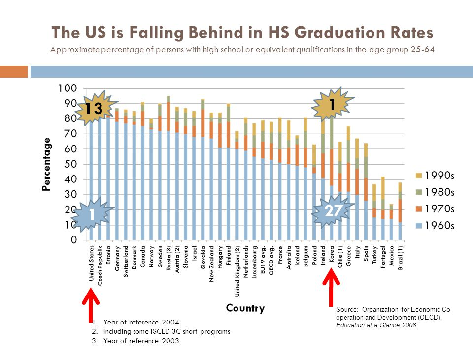 The US is Falling Behind in HS Graduation Rates Approximate percentage of persons with high school or equivalent qualifications in the age group 25-64