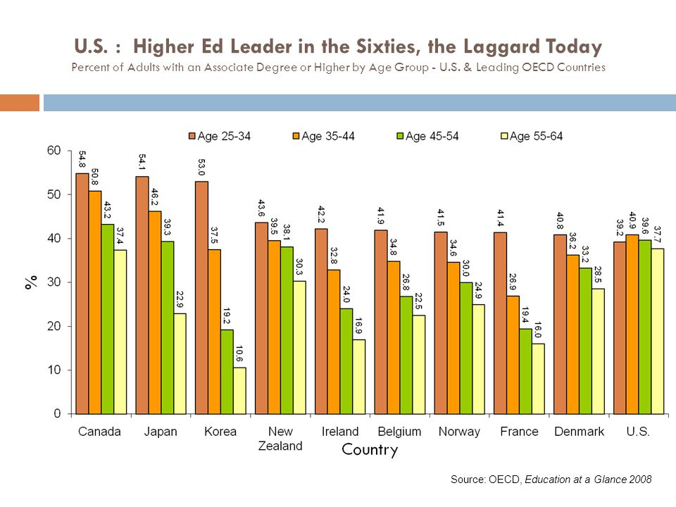 U.S. : Higher Ed Leader in the Sixties, the Laggard Today Percent of Adults with an Associate Degree or Higher by Age Group - U.S. & Leading OECD Countries
