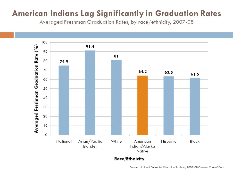 American Indians Lag Significantly in Graduation Rates Averaged Freshman Graduation Rates, by race/ethnicity, 2007-08