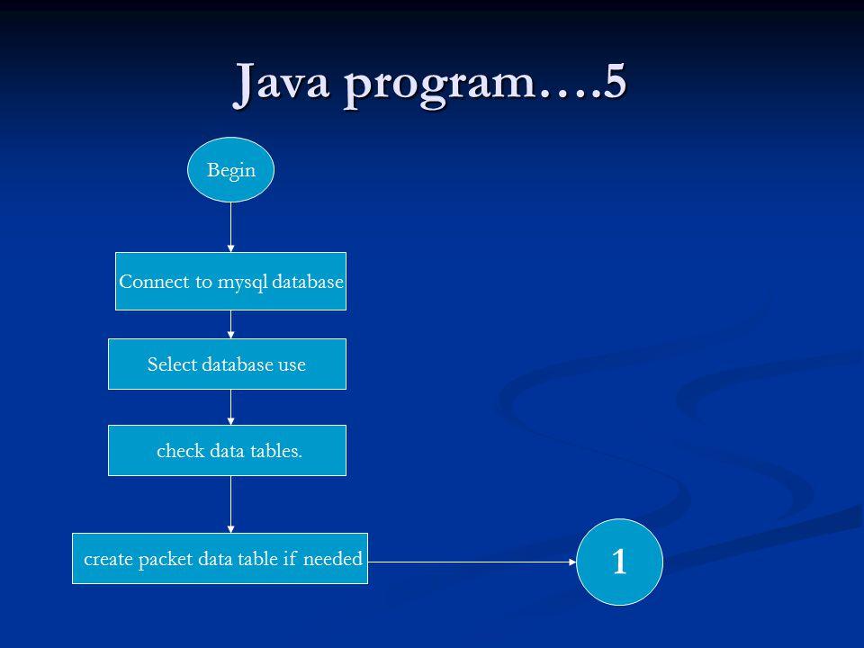 Java program….5 1 Begin Connect to mysql database Select database use