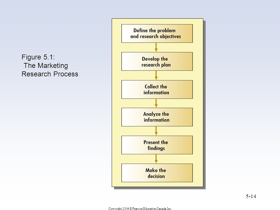 Figure 5.1: The Marketing Research Process