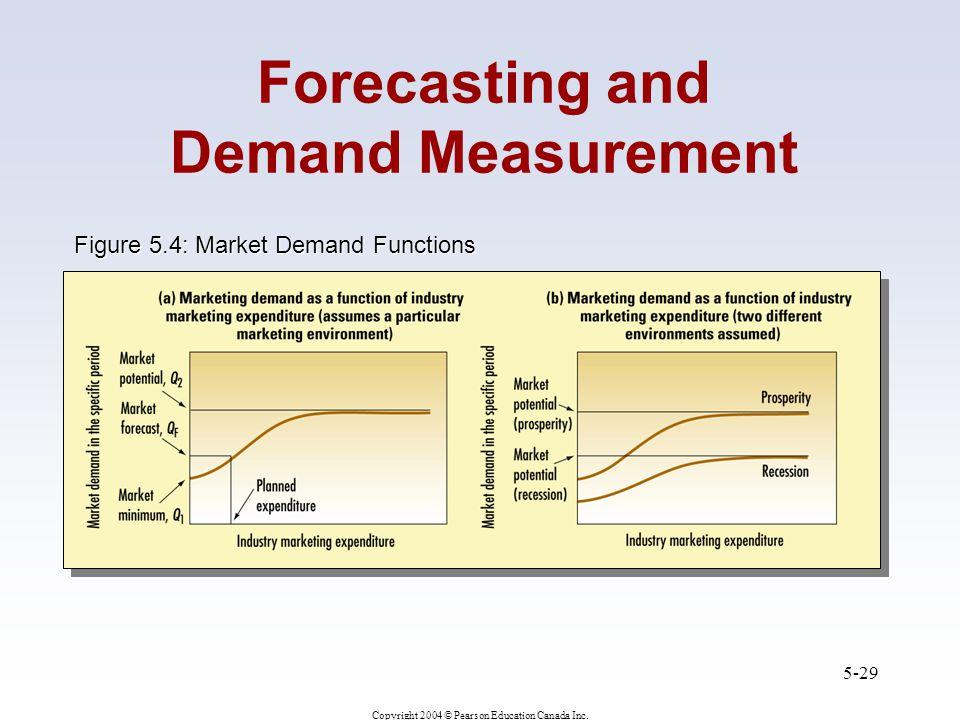 Figure 5.4: Market Demand Functions
